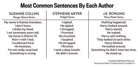 High literature these ain't. (Analysis by Ben Blatt of Slate.com)