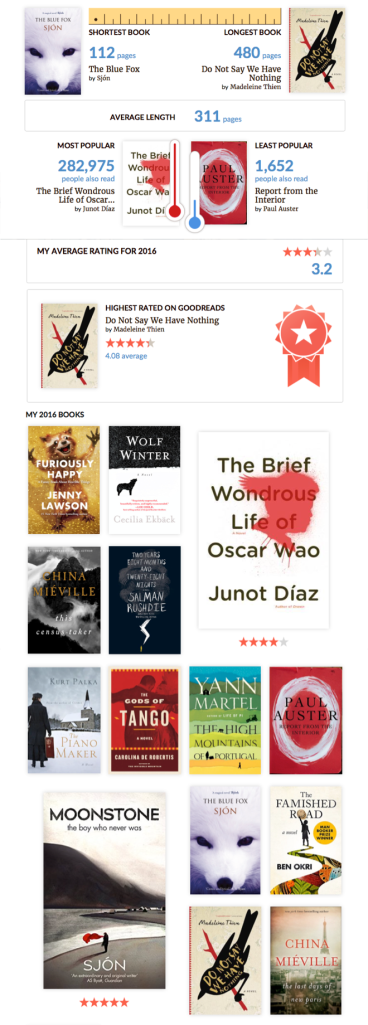 Your Year in Books Report from GoodReads, 2016